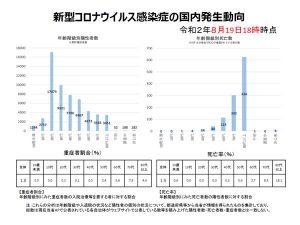 新型コロナウイルス感染症の国内発生動向